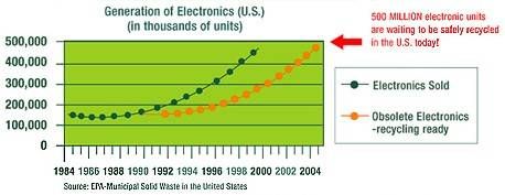 health hazards ewaste recycling Us department of health and human services centers for disease control and prevention e-waste) recycling posted on the niosh health hazard evaluation.