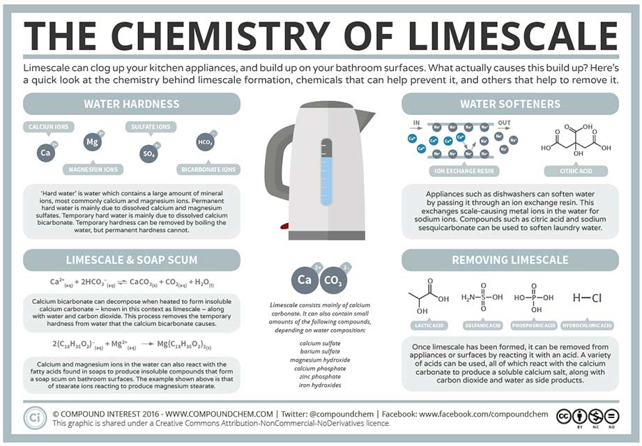 infographic on the chemistry of limescale infographic-2