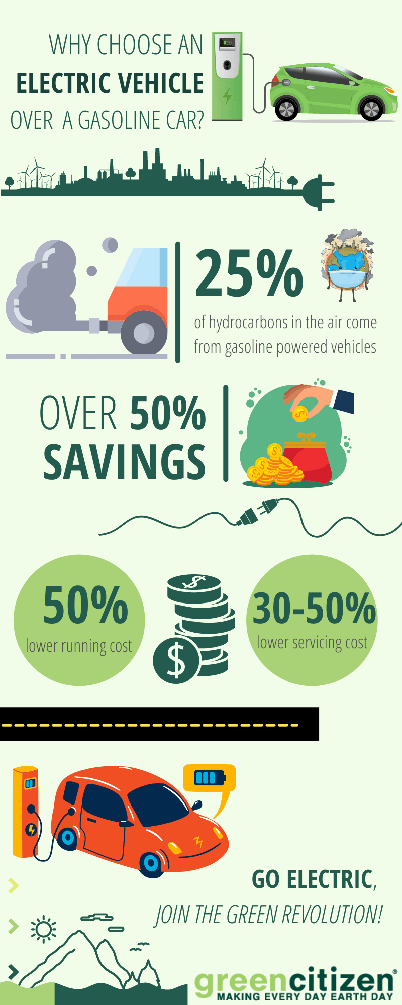 Ev buying guide infographic