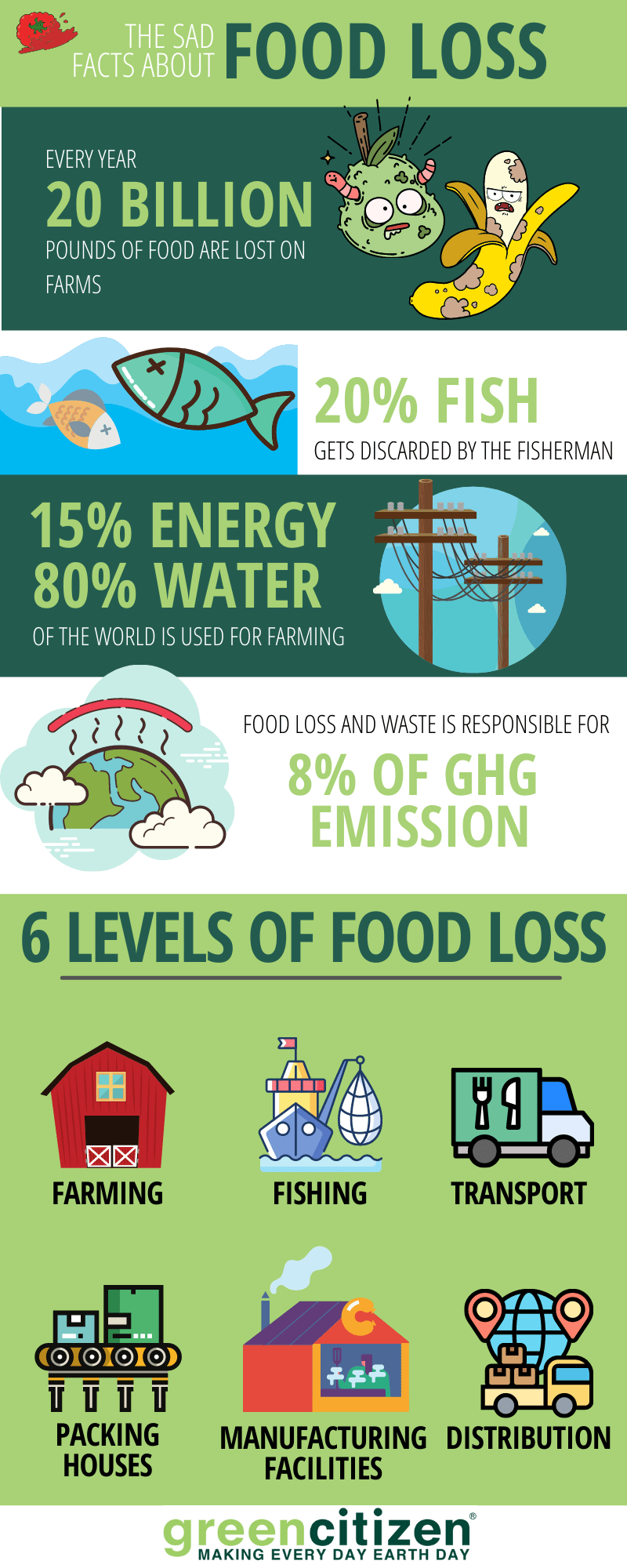 Food Waste Food Loss
