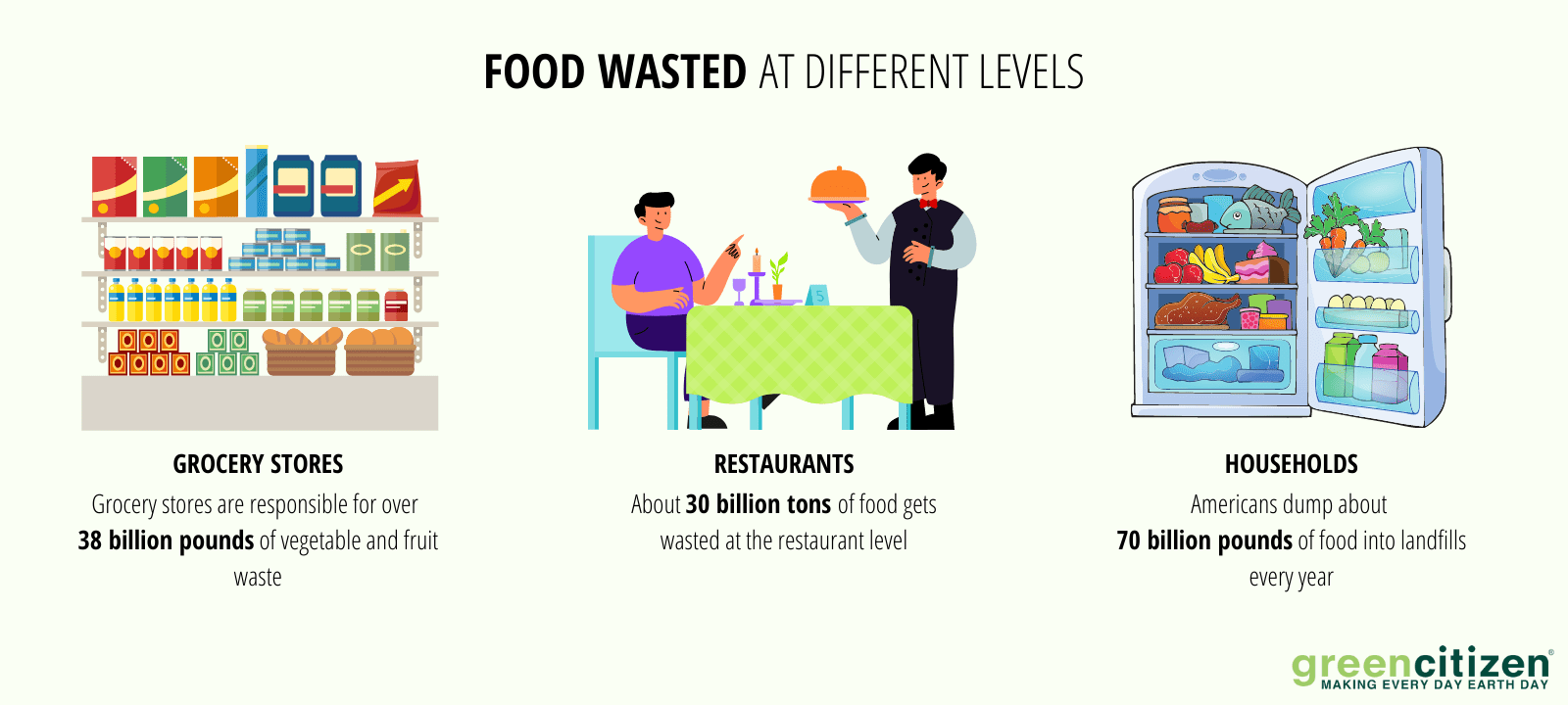 Food waste at different levels