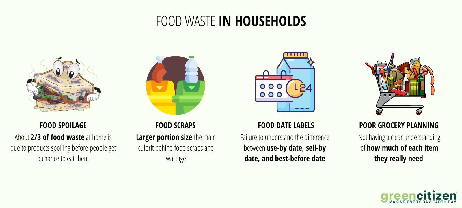 food waste in households