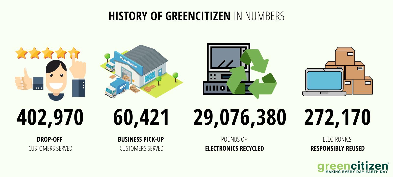 GreenCitizen History
