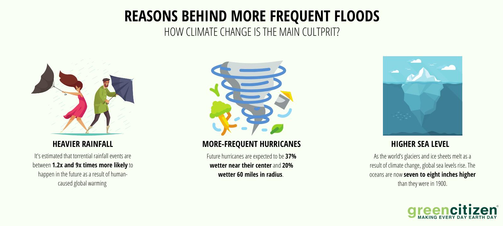 how to prepapre for floods floodsafety