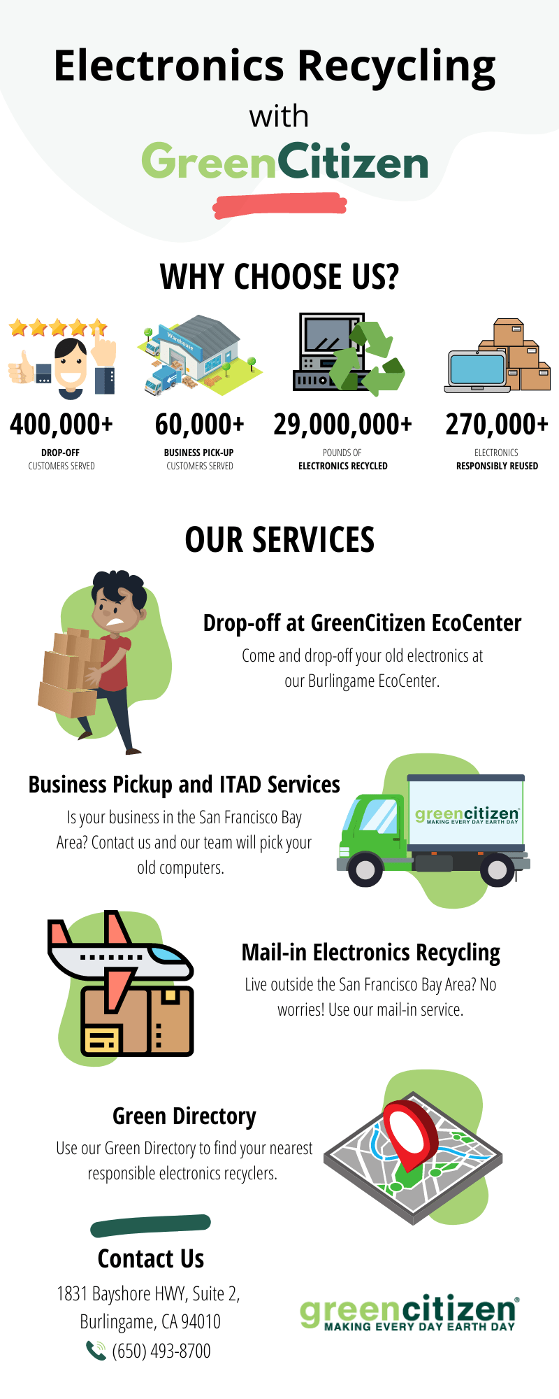 Electronics Recycling with GreenCitizen